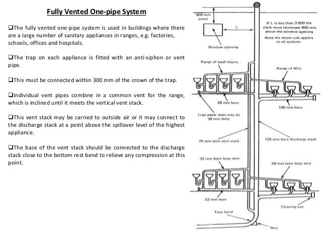 Drainage system ar 308 unit 3 for Floor function definition