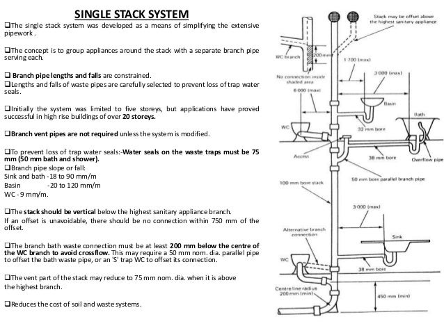 Sink drain pipes kitchen sink drain parts kenangorgun com for One pipe drainage system