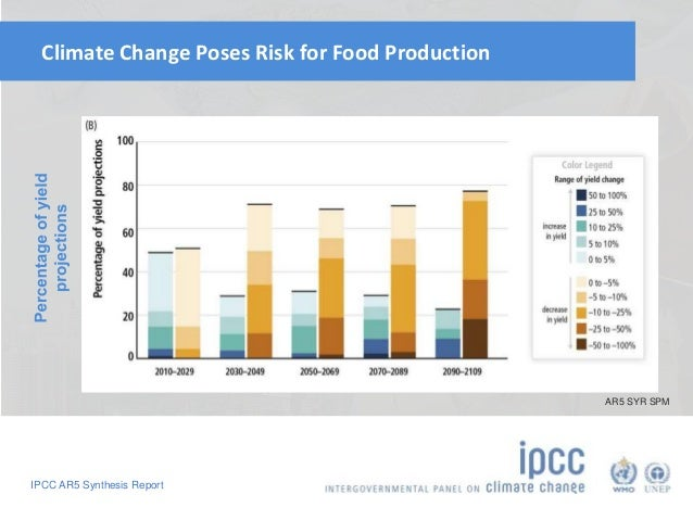 Climate Change Poses Risk for Food Production  IPCC AR5 Synthesis Report  AR5 SYR SPM