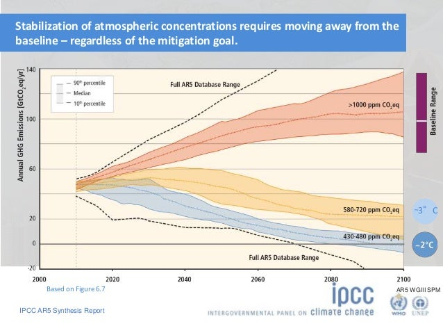 Stabilization of atmospheric concentrations requires moving away from the  baseline – regardless of the mitigation goal.  ...