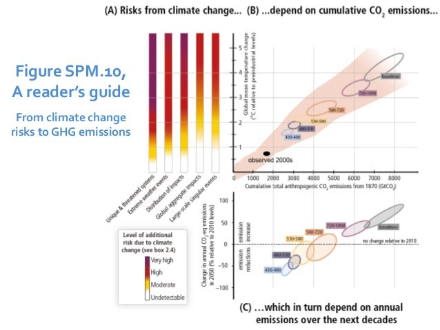 Figure SPM.10,  A reader's guide  From climate change  risks to GHG emissions