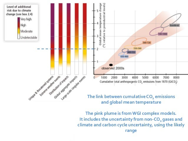 The link between cumulative CO2 emissions  and global mean temperature  The pink plume is from WGI complex models.  It inc...