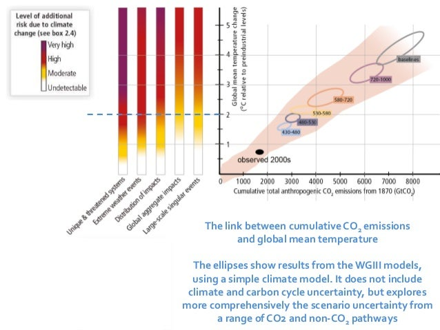 The link between cumulative CO2 emissions  and global mean temperature  The ellipses show results from the WGIII models,  ...