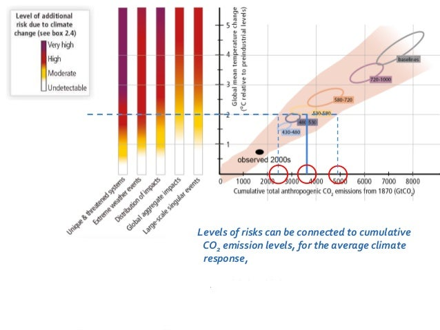 Levels of risks can be connected to cumulative  CO2 emission levels, for the average climate  response, for high climate s...