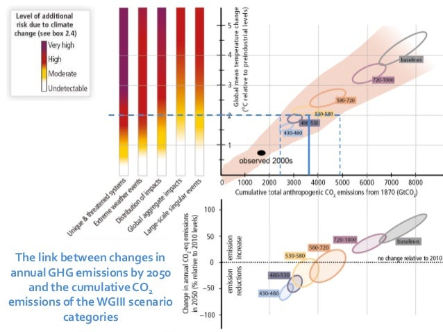 The link between changes in  annual GHG emissions by 2050  and the cumulative CO2  emissions of the WGIII scenario  catego...