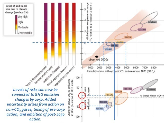 Levels of risks can now be  connected to GHG emission  changes by 2050. Added  uncertainty arises from action on  non-CO2 ...