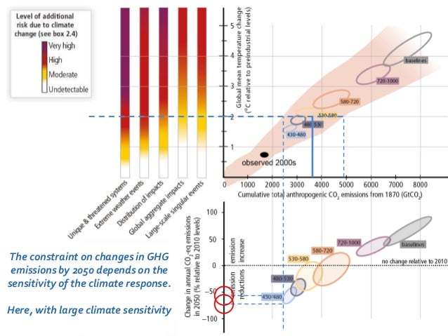 The constraint on changes in GHG  emissions by 2050 depends on the  sensitivity of the climate response.  Here, with large...