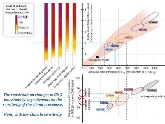 The constraint on changes in GHG  emissions by 2050 depends on the  sensitivity of the climate response.  Here, with low c...