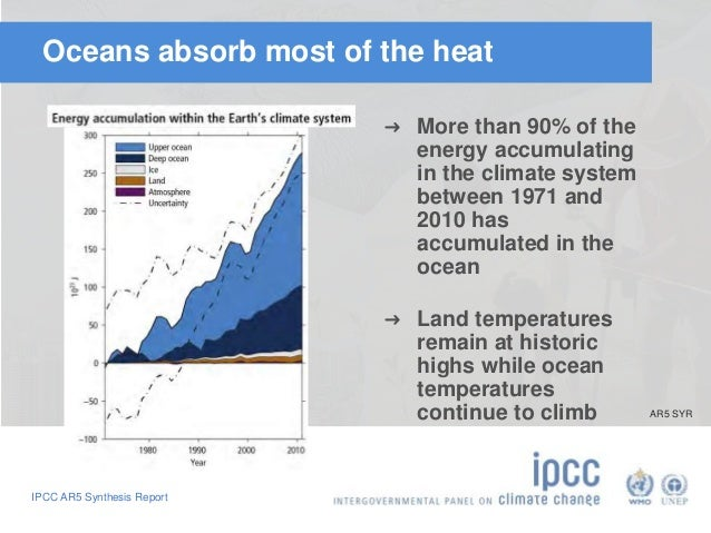 Oceans absorb most of the heat  IPCC AR5 Synthesis Report  ➜ More than 90% of the  energy accumulating  in the climate sys...
