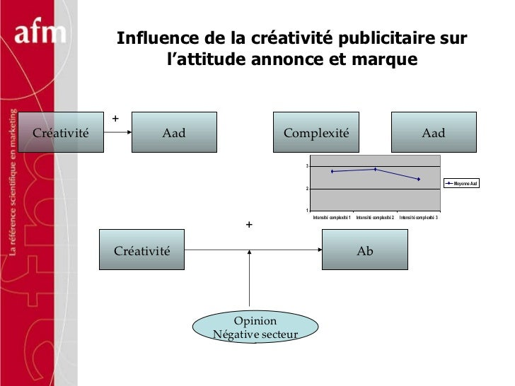 Influence de la créativité publicitaire sur l'attitude annonce et marque Créativité Aad Créativité Ab Complexité Aad Opini...