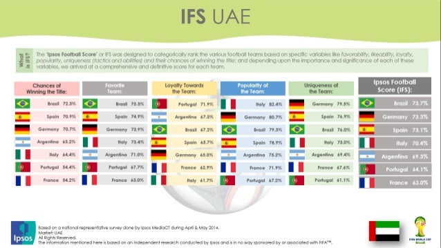 Arab Countries Predictions to World Cup 2014 - Ipsos Research Slide 2