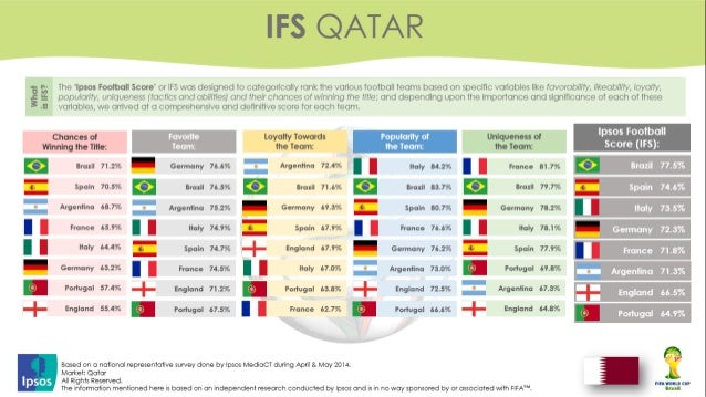 Arab Countries Predictions to World Cup 2014 - Ipsos Research Slide 3