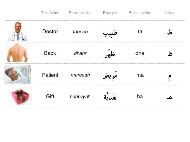 5 letter words that start with za arabic alphabet for use 28198 | arabic alphabet for medical use 7 638