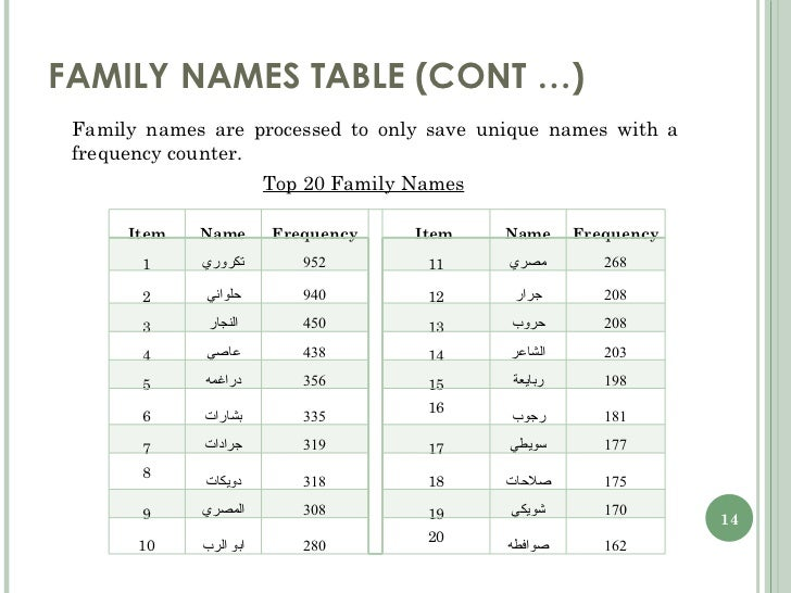 last names of people - photo #49