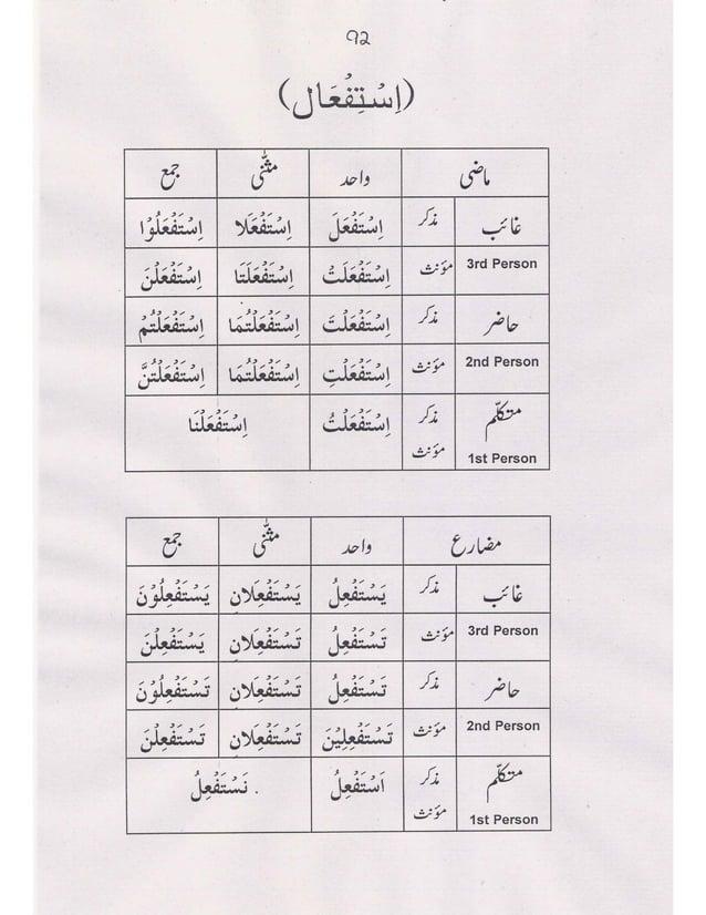 Learn Arabic Language for Holy Quran in urdu by Br, Amir Sohail