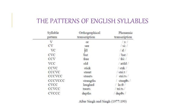Arabic syllable structure and stress