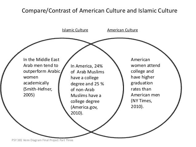 Venn Diagram Between Islam And Christianity Search For Wiring