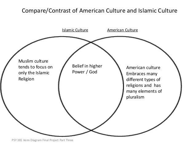 Venn Diagram Religion Islam Electrical Work Wiring Diagram