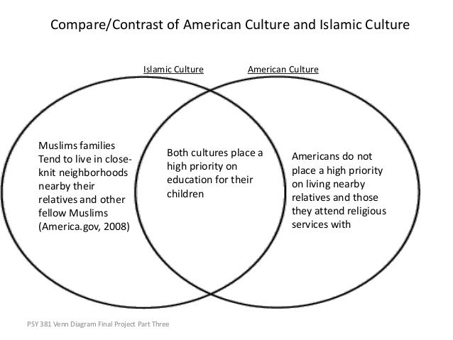 Venn Diagram Christianity And Islam Wiring Diagram