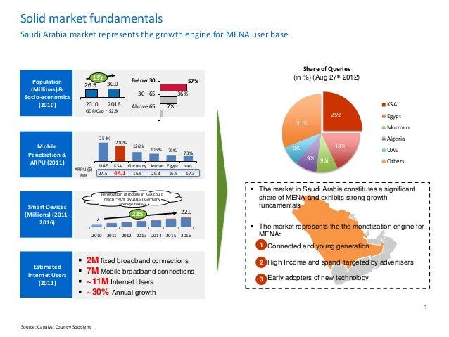 youtube statistics saudi arabia nov 2012 Language Diagram solid market fundamentalssaudi arabia market represents the growth engine for mena user base
