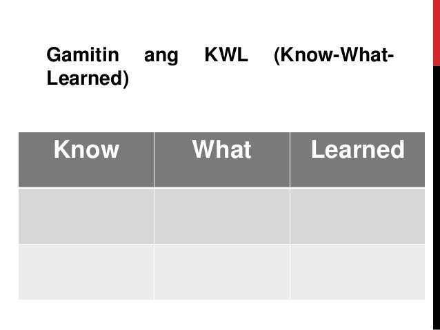 Gamitin ang KWL (Know-What- Learned) Know What Learned