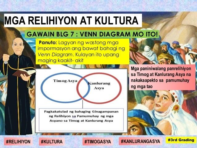 Panuto: Lagyan ng wastong mga impormasyon ang bawat bahagi ng Venn Diagram. Kulayan ito upang maging kaakit- akit Mga pani...