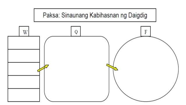 PAKSA: Kabihasnan – Katuturan at mga Batayan