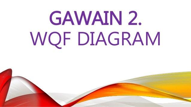 """GAWAIN 2: WQF DIAGRAM Pumili ng paksa mula sa """"Sinaunang Kabihasnan ng Daigdig"""" na gagawan ng WQF Diagram. Isaalang-alang ..."""