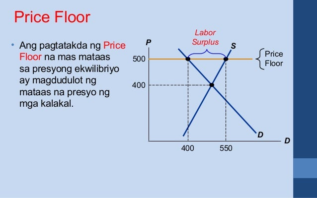 Ano Ang Price Floor At Price Ceiling Microeconomics
