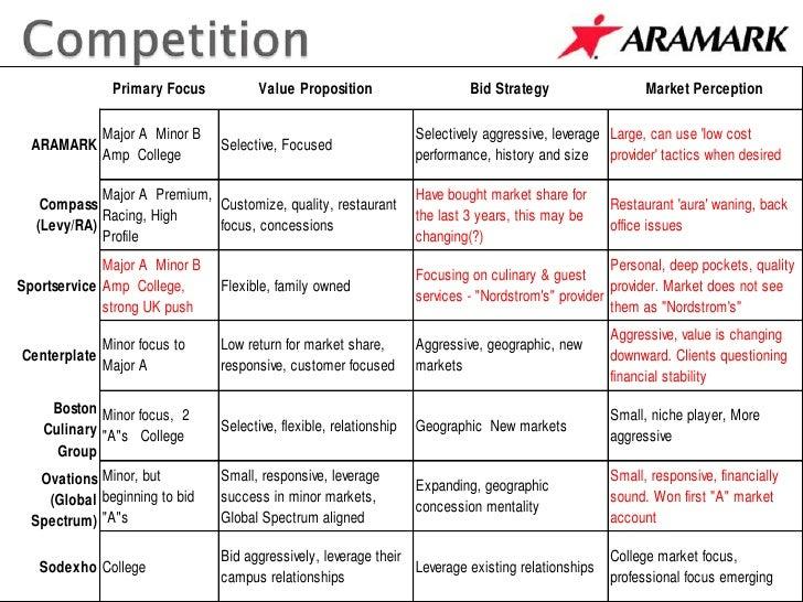 Aramark analysis