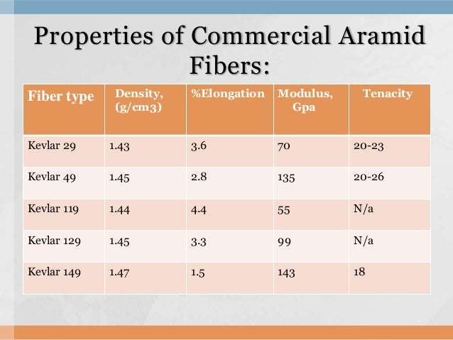 properties of commercial aramid fibers essay Properties of aramid-fiber reinforced  aramid fiber development and properties  and content need to be resolved prior to commercial use short aramid fibers .