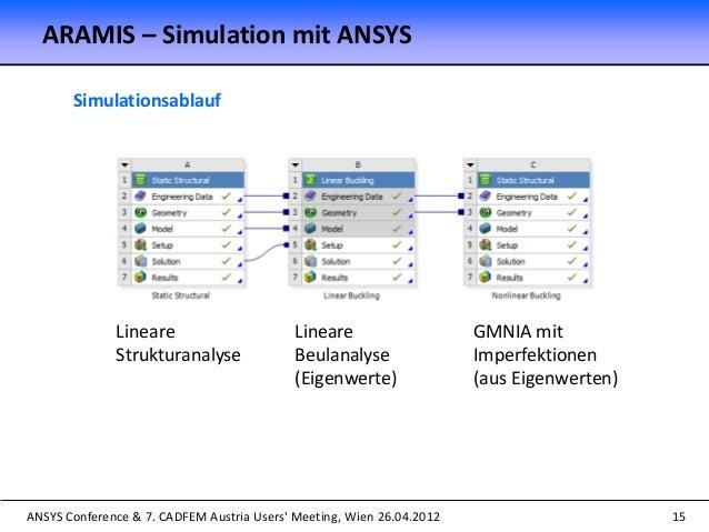 ANSYS Conference & 7. CADFEM Austria Users' Meeting, Wien 26.04.2012 15 Simulationsablauf ARAMIS – Simulation mit ANSYS Li...