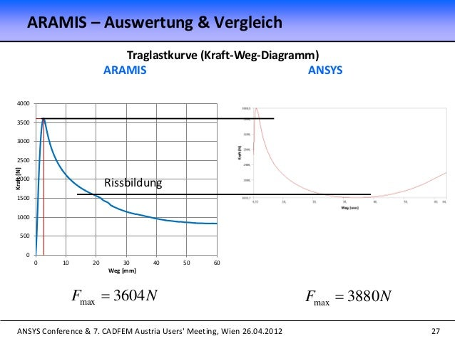 ANSYS Conference & 7. CADFEM Austria Users' Meeting, Wien 26.04.2012 27 Traglastkurve (Kraft-Weg-Diagramm) ARAMIS ANSYS ma...