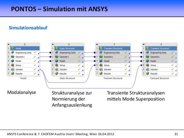 ANSYS Conference & 7. CADFEM Austria Users' Meeting, Wien 26.04.2012 31 Simulationsablauf Modalanalyse Transiente Struktur...