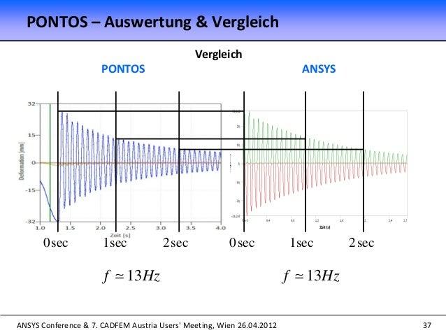 ANSYS Conference & 7. CADFEM Austria Users' Meeting, Wien 26.04.2012 37 Vergleich PONTOS ANSYS 13f Hz 13f Hz 0sec 1sec 2...