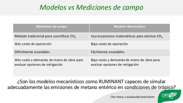 Modelos vs Mediciones de campo Mediciones de campo Modelos Mecanísticos Método tradicional para cuantificar CH4 Usa ecuaci...