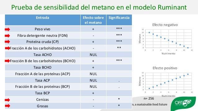 Entrada Efecto sobre el metano Significancia Peso vivo + *** Fibra detergente neutra (FDN) - *** Proteína cruda (CP) + ***...