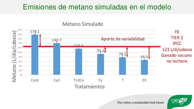 FE TIER 2 IPCC 123 L/d/cabeza Ganado vacuno no lechero Emisiones de metano simuladas en el modelo 178.1 140.7 116.3 93.2 7...