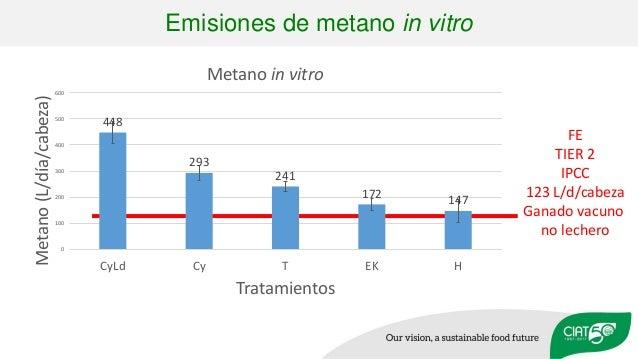 FE TIER 2 IPCC 123 L/d/cabeza Ganado vacuno no lechero Emisiones de metano in vitro 448 293 241 172 147 0 100 200 300 400 ...