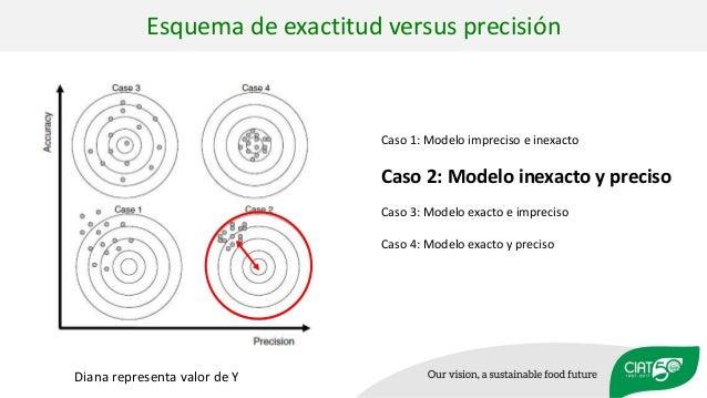 Caso 1: Modelo impreciso e inexacto Caso 2: Modelo inexacto y preciso Caso 3: Modelo exacto e impreciso Caso 4: Modelo exa...