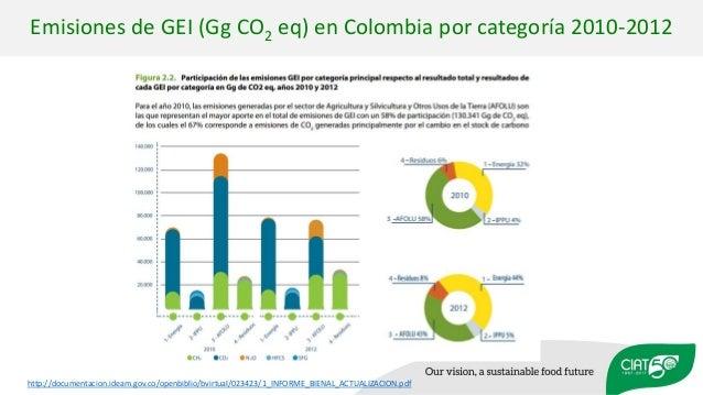 http://documentacion.ideam.gov.co/openbiblio/bvirtual/023423/1_INFORME_BIENAL_ACTUALIZACION.pdf Emisiones de GEI (Gg CO2 e...