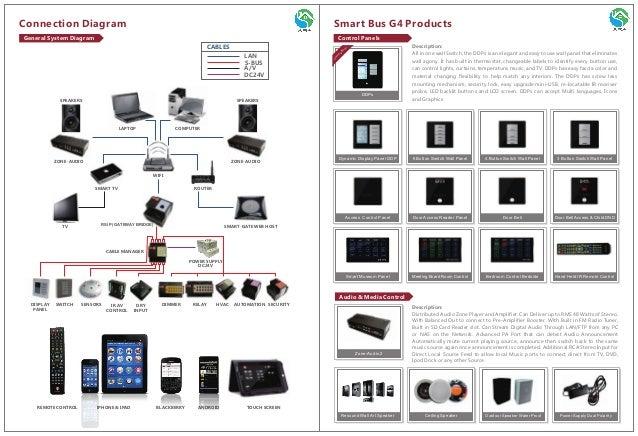 Ara Smart Homes Catalog