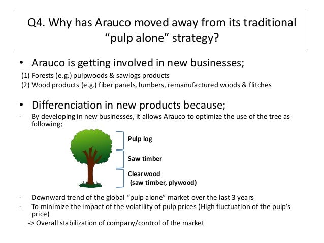 arauco a forward integration or horizontal Arauco a forward integration or horizontal expansion case solution - celulosa arauco can be a major chilean producer of market pulp and wood products having over 12 million hectares of forest in chile, argentina, and.