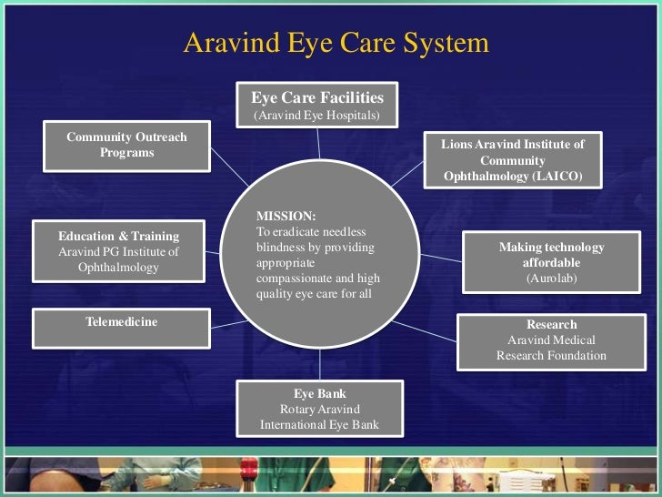 Aravind eye care system case analysis