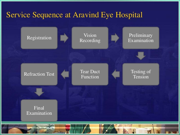 Aravind Eye Hospital Madurai