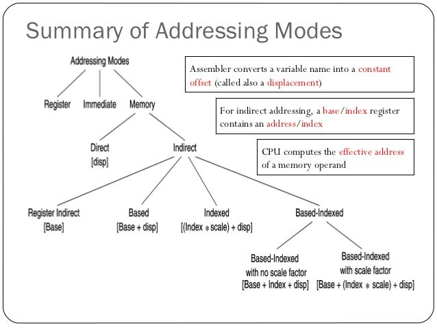 arrays and addressing modes