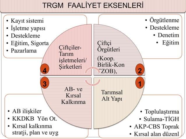 • Toplulaştırma • Sulama-TİGH • AKP-CBS Toprak • Kırsal alan düzenl • AB ilişkiler • KKDKB Yön Ot. • Kırsal kalkınma strat...