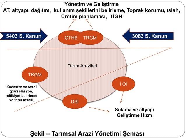 GTHB TKGM TRGM Şekil – Tarımsal Arazi Yönetimi Şeması DSİ İ Öİ Tarım Arazileri Yönetim ve Geliştirme AT, altyapı, dağıtım,...