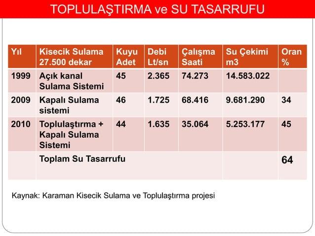 Yıl Kisecik Sulama 27.500 dekar Kuyu Adet Debi Lt/sn Çalışma Saati Su Çekimi m3 Oran % 1999 Açık kanal Sulama Sistemi 45 2...
