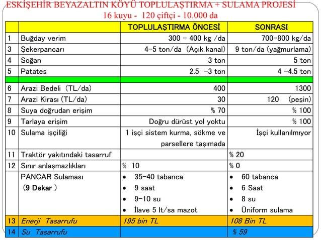 TOPLULAŞTIRMA ÖNCESİ SONRASI 1 Buğday verim 300 - 400 kg /da 700-800 kg/da 3 Şekerpancarı 4-5 ton/da (Açık kanal) 9 ton/da...